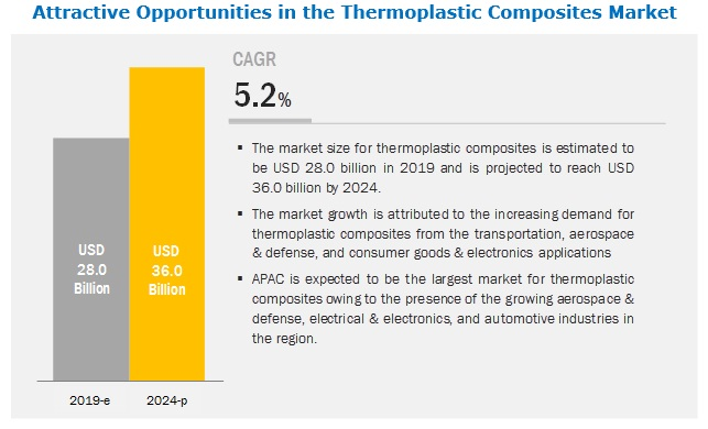 Thermoplastic Composites Market Analysis | Recent Market
