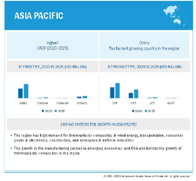 Thermoplastic Composites Market By Region