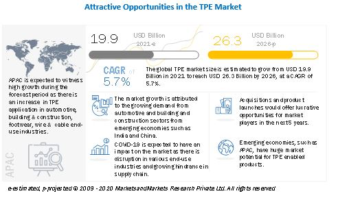 Thermoplastic Elastomer Market