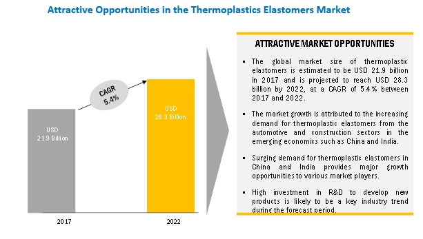 Thermoplastic Elastomer Market
