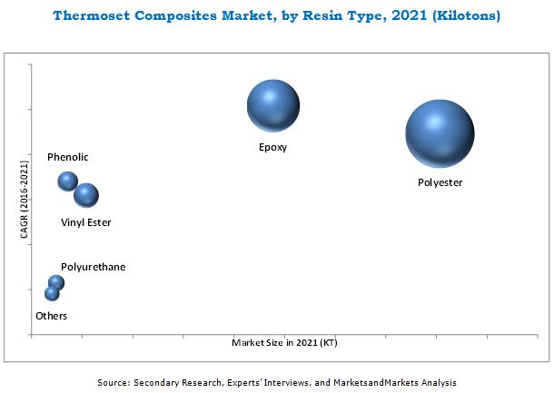 Thermoset Composites Market
