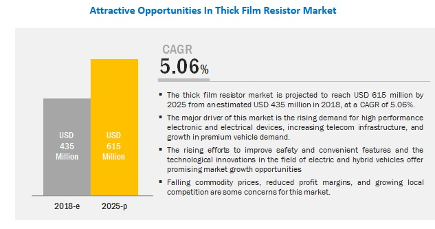 Thick Film Resistor Market