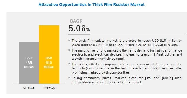 Thick Film Resistor Market
