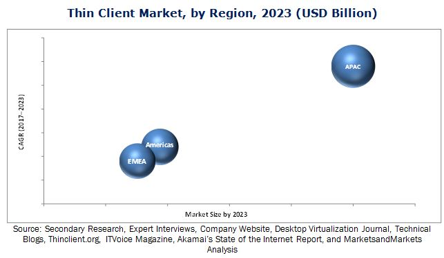 Thin Client Market