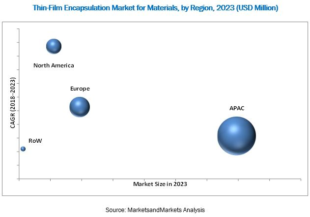 Thin-Film Encapsulation (TFE) Market