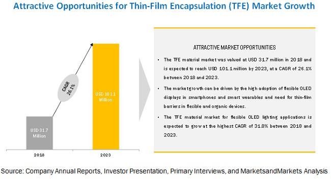 Thin-Film Encapsulation (TFE) Market