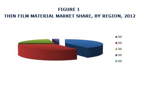 Thin Film Material Market