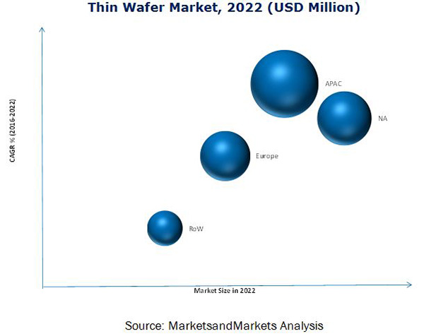 Thin Wafer Market