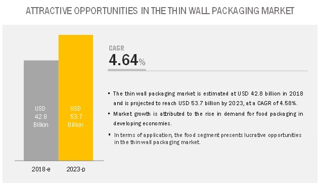 Thin Wall Packaging Market
