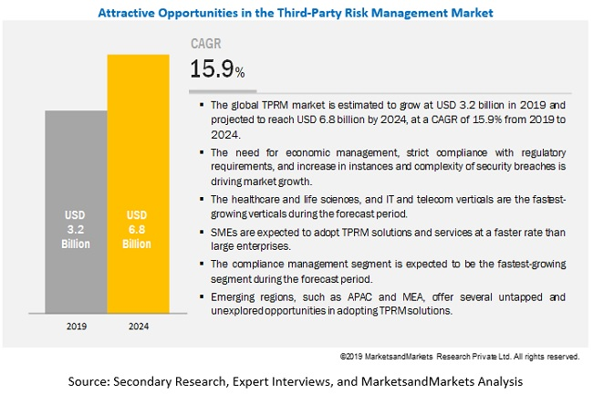 Third-Party Risk Management Market