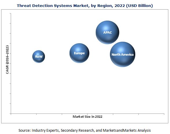 Threat Detection Systems Market