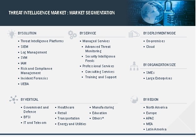 Threat Intelligence Market Segmentation