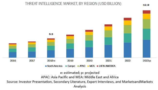 Threat Intelligence Market
