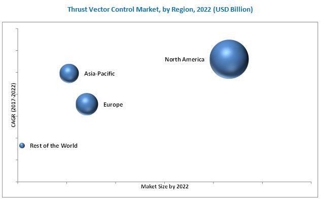 Thrust Vector Control Market
