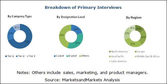 Tile Adhesives & Stone Adhesives Market