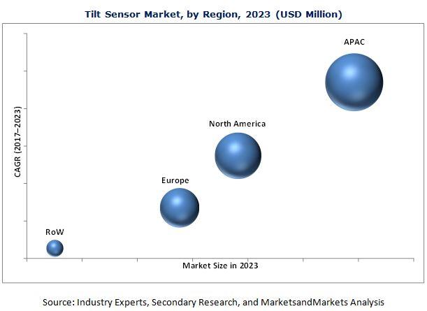 Tilt Sensor Market