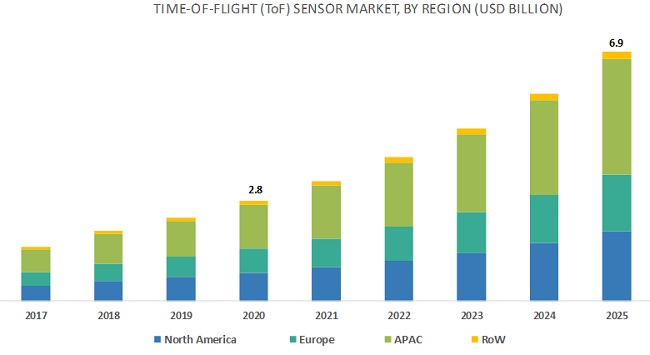 Time-of-Flight (ToF) Sensor Market