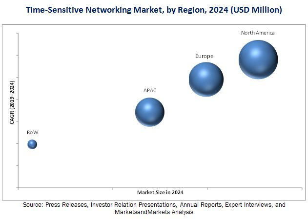Time-Sensitive Networking Market