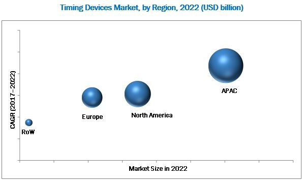 Timing Devices Market