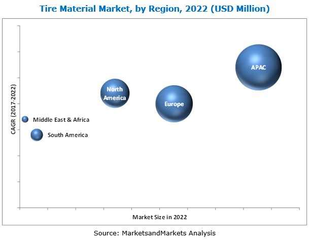 Tire Material Market