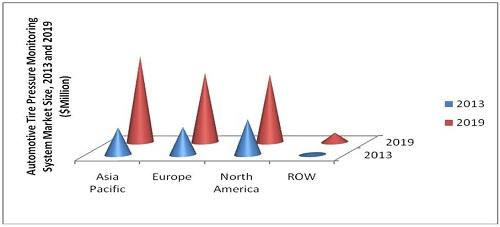 Tire Pressure Monitoring System (TPMS), Lane Departure Warning System (LDWS) Market