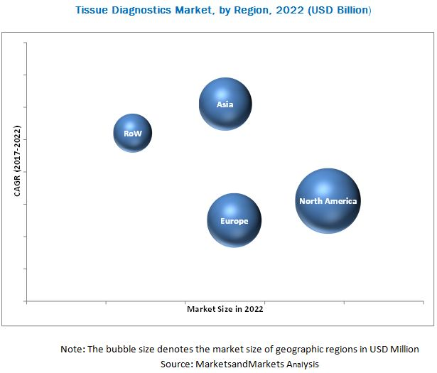 Tissue Diagnostic Market, by Region, 2022 (USD Billion)