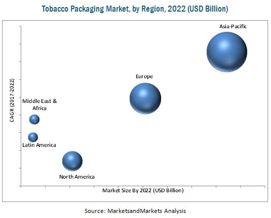 Tobacco Packaging Market by Material & Type - Global