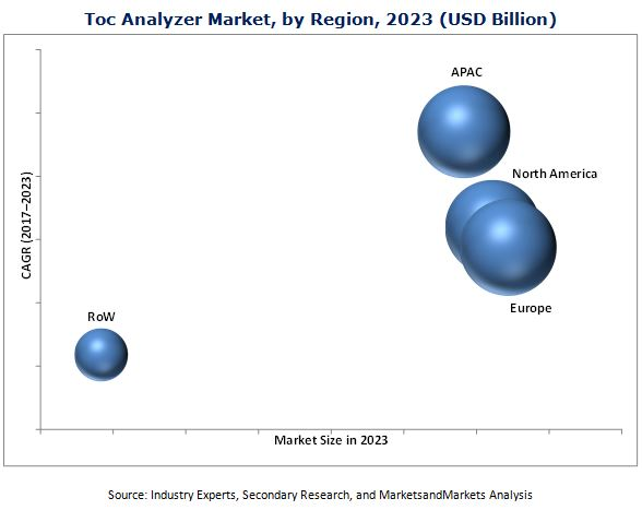 TOC Analyzer Market