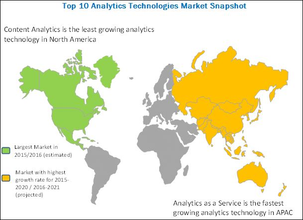 Top 10 Analytics Technologies Market