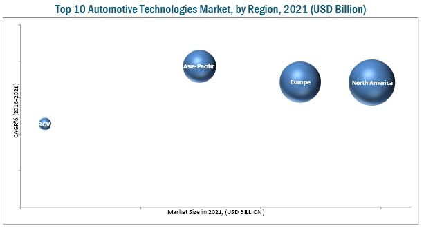 Top 10 Automotive Technologies Market