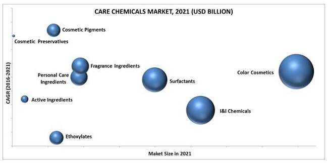Top 10 Care Chemicals Market by Chemicals & Geography - 2021