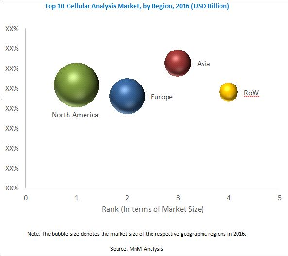 Top 10 Cellular Analysis Market