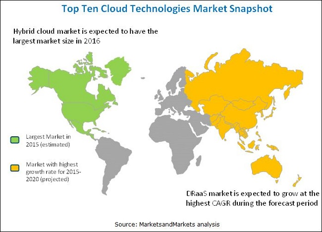 Top 10 Cloud Technologies