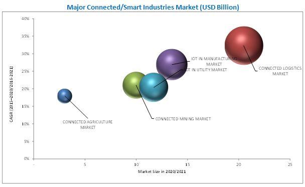 Top 10 Connected/Smart Industries Market