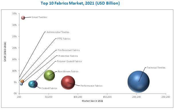 Top 10 Fabrics Market
