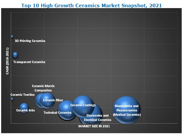 Top 10 High Growth Ceramics Market