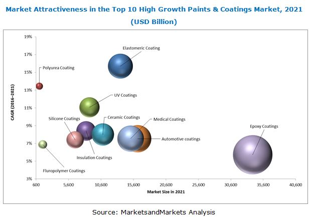 Top 10 High Growth Paints & Coatings Market