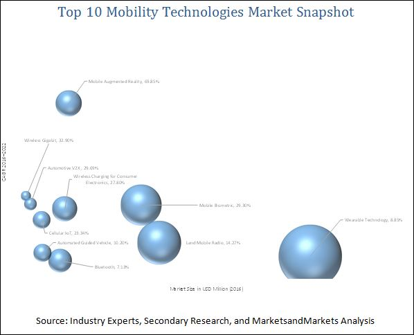 Top 10 Mobility Technologies Market