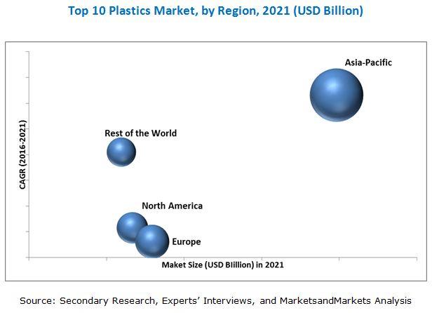 Top 10 Plastics Market