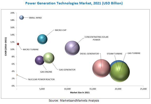 Top 10 Power Generation Technologies Market