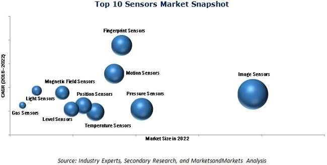 Top 10 Sensors Market by Type & Technology - Global Forecast