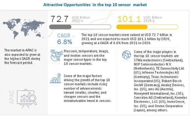 Top 10 Sensors Market