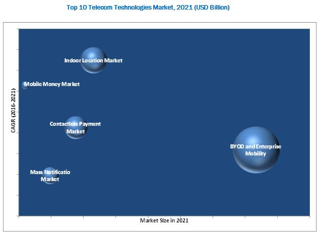 Top 10 Telecom Technologies