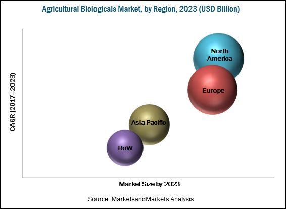 Top 10 Trends in Agricultural Biologicals Market