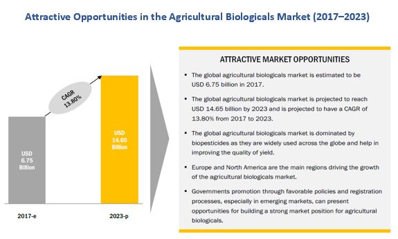 Top 10 Trends in Agricultural Biologicals Market
