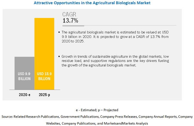 Main market trends for organic agricultural products
