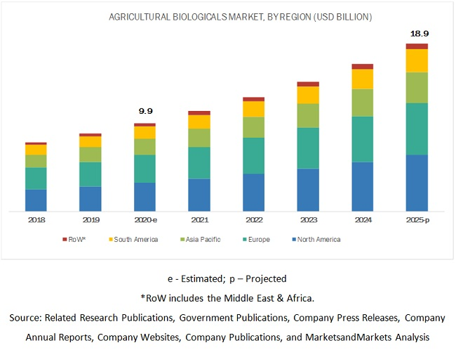 Top Trends in the Agricultural Biologicals Market