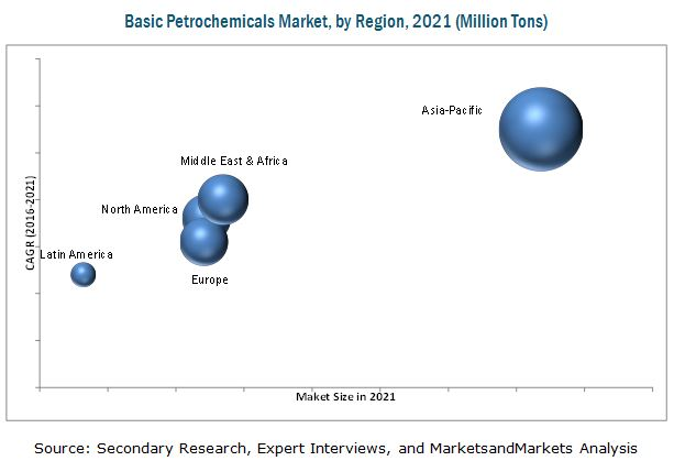 Top 15 Petrochemicals Market