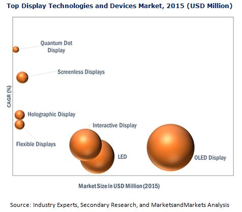 Top Display Technologies and Devices Market