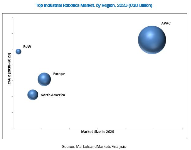 Top Robotics Market